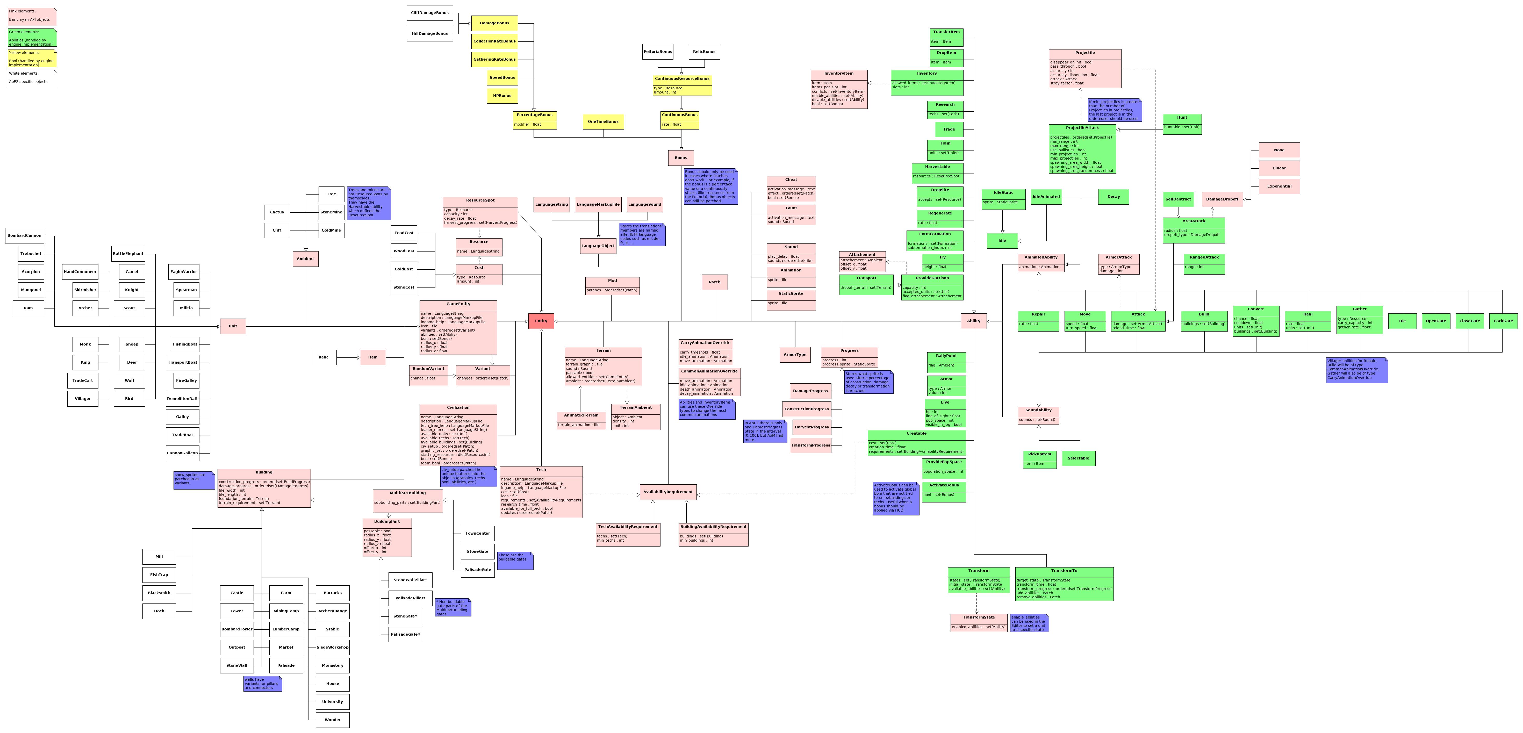 API overview