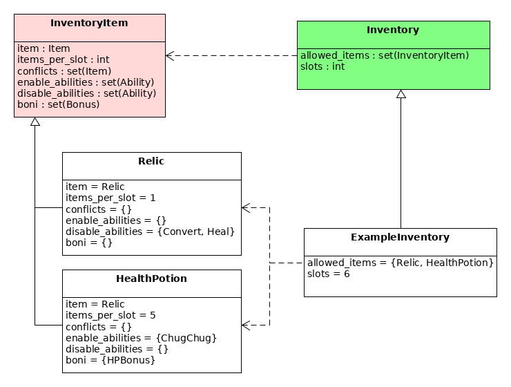 InventoryItem examples