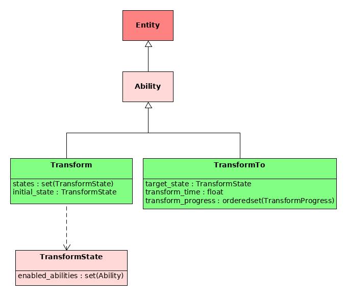 Transform API
