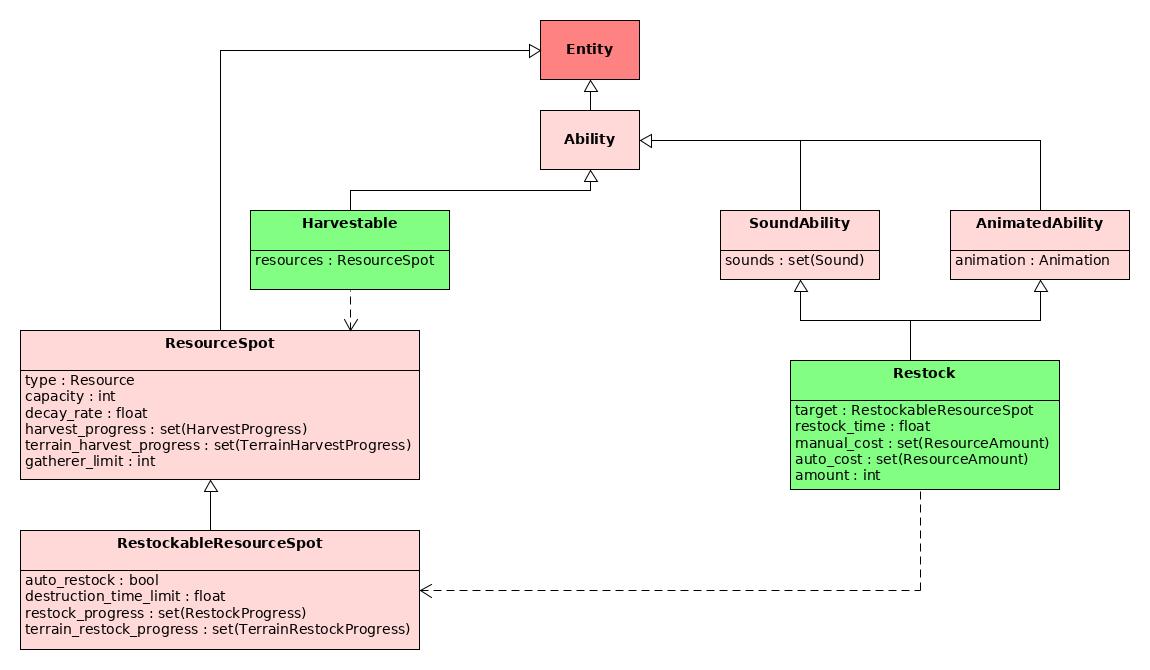 Restock API object