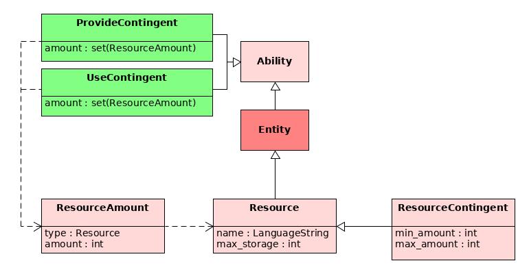 Resource Contingents