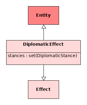 DiplomaticEffect