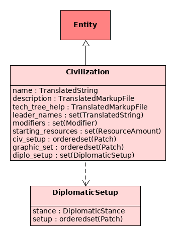 DiplomaticSetup